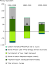 Decomposition analysis of CO2 emissions from road freight transport in the EU, 1990–2008