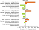 Decomposition analysis of the main factors influencing the CO2 emissions from public electricity and heat production (1990-2005)