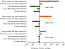 Decomposition analysis of the main factors influencing the CO2 emissions from public electricity and heat production between 1990 and 2004