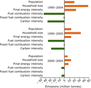 Decomposition analysis of the main factors influencing the development of EU-15 CO2 emissions from households between 1990 and 2004