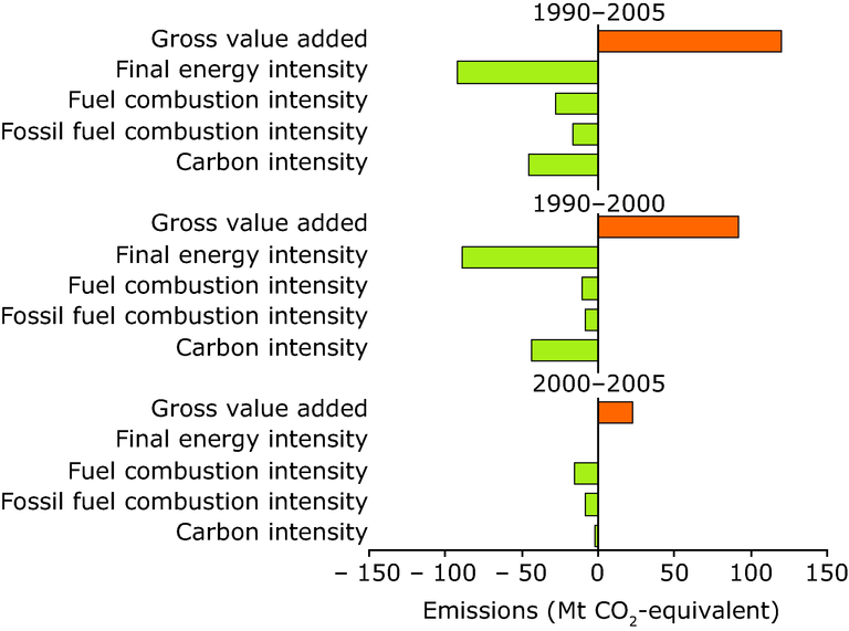 https://www.eea.europa.eu/data-and-maps/figures/decomposition-analysis-of-the-main-factors-influencing-the-development-of-eu-15-co2-emissions-from-manufacturing-industries-and-construction-1990-2005/figure-9-9.eps/image_large