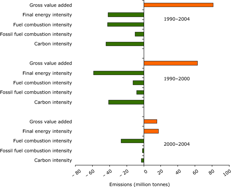 https://www.eea.europa.eu/data-and-maps/figures/decomposition-analysis-of-the-main-factors-influencing-the-development-of-eu-15-co2-emissions-from-manufacturing-industries-and-construction-between-1990-and-2004/figure-9-08-ghg-trends-and-projections.eps/image_large