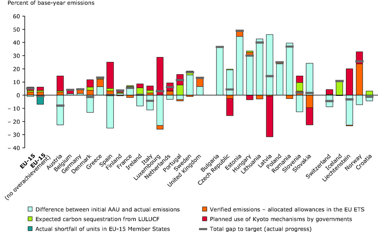 http://www.eea.europa.eu/data-and-maps/figures/decomposition-of-current-progress-towards/fig_3-6_ghg-emission-targets-in-eu.eps-1/image_large