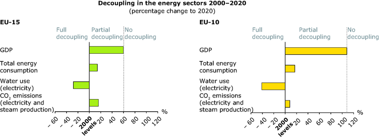 http://www.eea.europa.eu/data-and-maps/figures/decoupling-in-the-energy-sectors-2000-2020/sust-outlooks-decoupling-energy.eps/image_large
