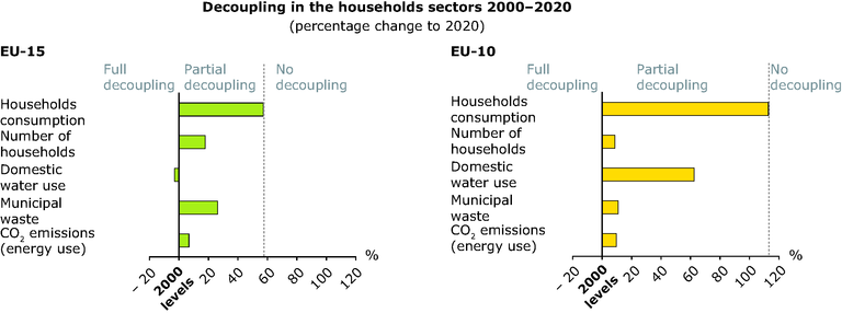 https://www.eea.europa.eu/data-and-maps/figures/decoupling-in-the-household-sectors-2000-2020/sust-outlooks-decoupling-households.eps/image_large