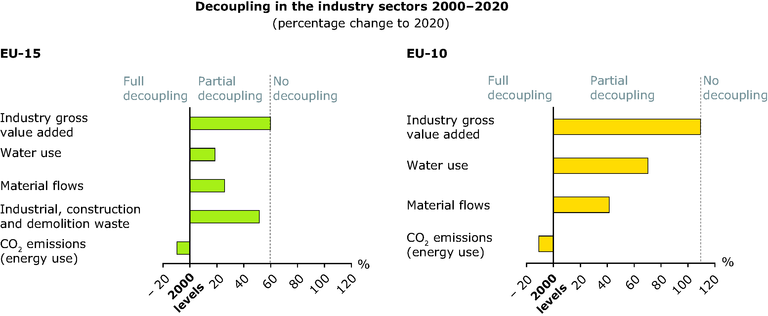 https://www.eea.europa.eu/data-and-maps/figures/decoupling-in-the-industry-sectors-2000-2020/sust-outlooks-decoupling-2-industry.eps/image_large