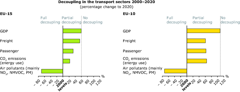 https://www.eea.europa.eu/data-and-maps/figures/decoupling-in-the-transport-sectors-2000-2020/sust-outlooks-decoupling-transport.eps/image_large