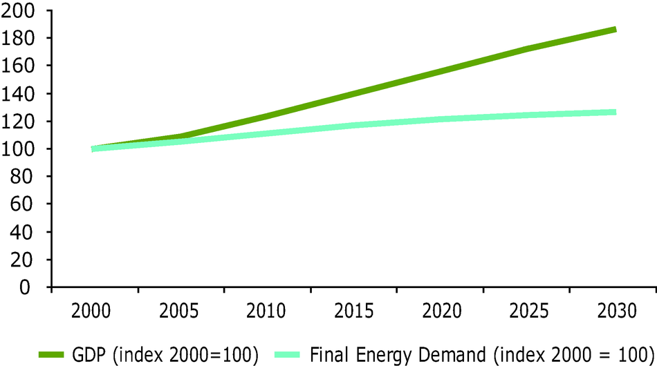 Decoupling indicator of final energy consumption, EU 27 (Index 100=2000)