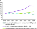 Decoupling of freight transport demand in the Western Balkans, 2000–2007
