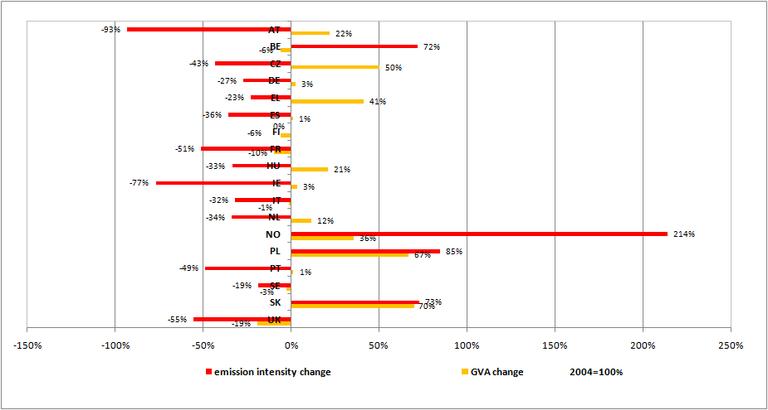 https://www.eea.europa.eu/data-and-maps/figures/decoupling-of-nutrients-emission-in/decoupling-of-nutrients-emission-in/image_large