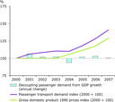 Decoupling of passenger transport demand in the Western Balkans, 2000–2007