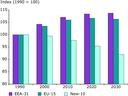 Demography - Population development 1990-2030