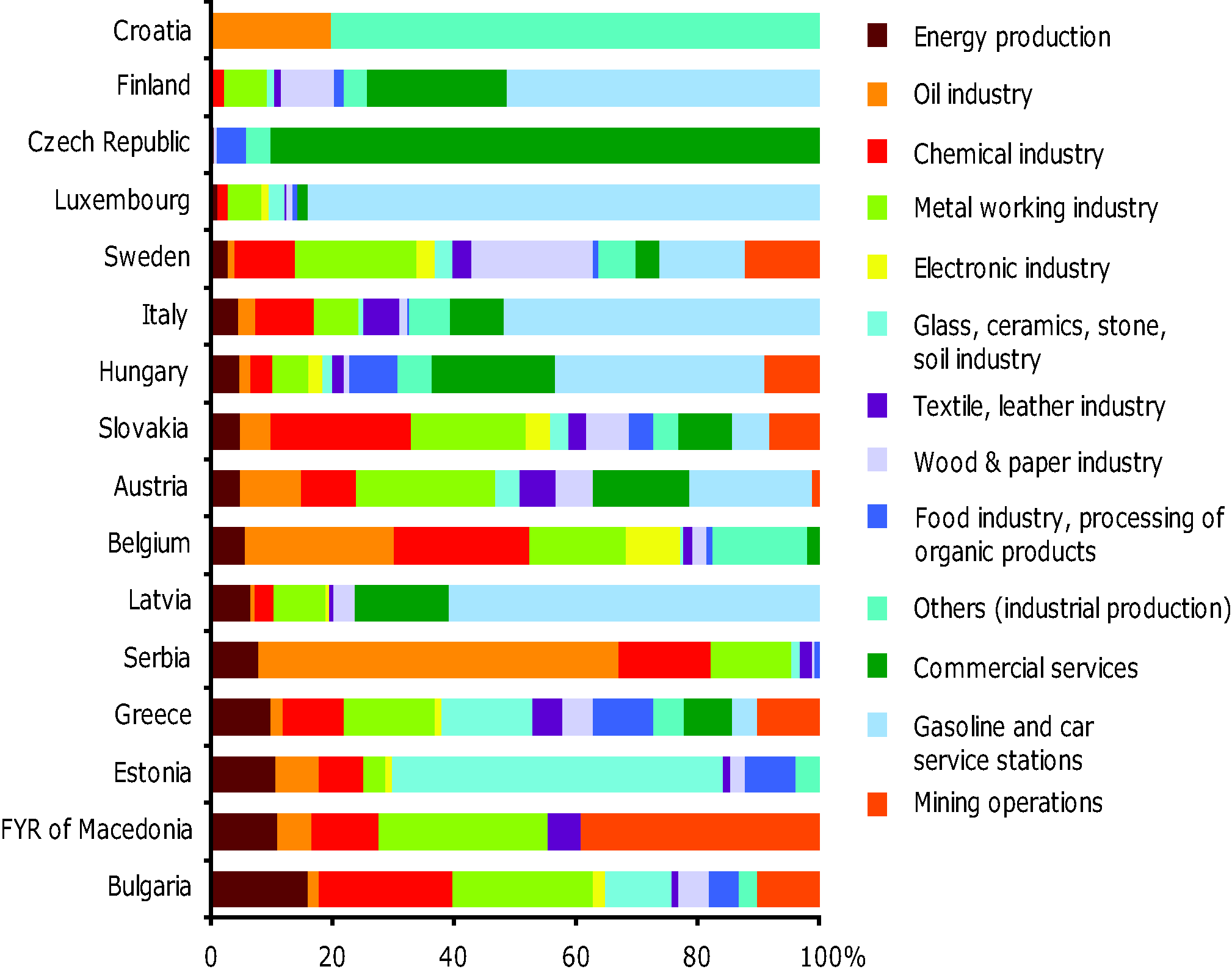 Detailed analysis of industrial and commercial activities causing soil contamination by country