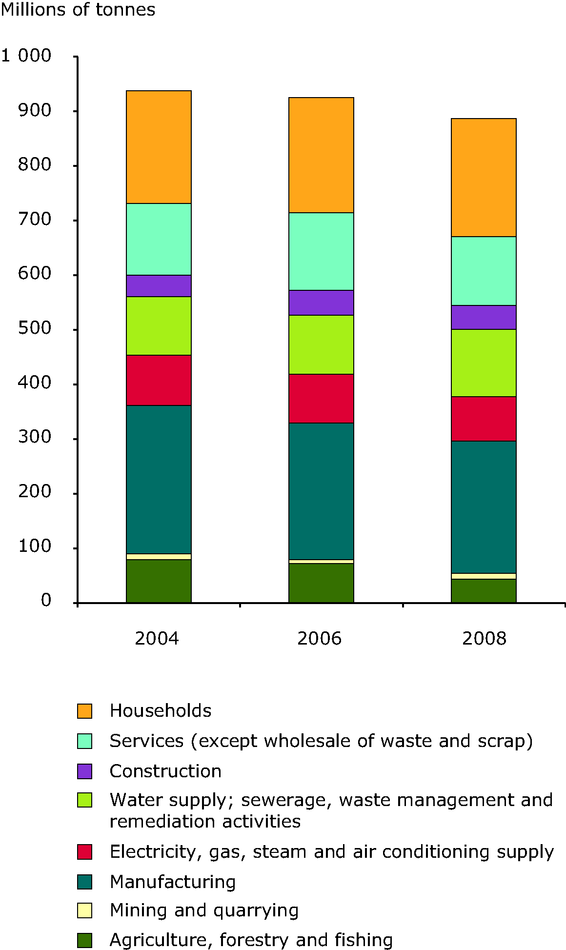 Development in generation of non-mineral wastes by economic activity