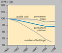 Development in number of holdings and lands use by agriculture, EU12