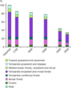 Development of biodiversity in Europe (1700-2050) in the baseline scenario of the OECD Environmental Outlook to 2030