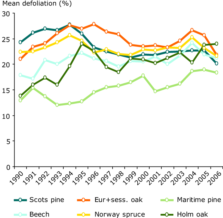 http://www.eea.europa.eu/data-and-maps/figures/development-of-defoliation-1990-2006/figure-4-10-european-forests.eps/image_large