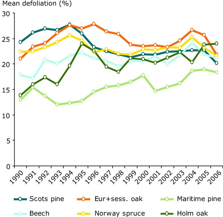 https://www.eea.europa.eu/data-and-maps/figures/development-of-defoliation-1990-2006/figure-4-10-european-forests.eps/image_large