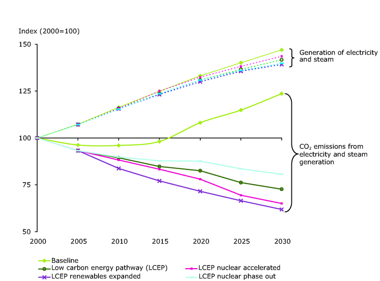 https://www.eea.europa.eu/data-and-maps/figures/development-of-electricity-and-steam-generation-by-public-and-industrial-producers-and-related-co2-emissions-according-to-different-scenarios-eu-25/figure-5-4.eps/image_large
