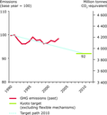 Development of EU-15 greenhouse gas emissions from base year to 2003 and distance to the (hypothetical) linear EU Kyoto target path (excluding flexible mechanisms)