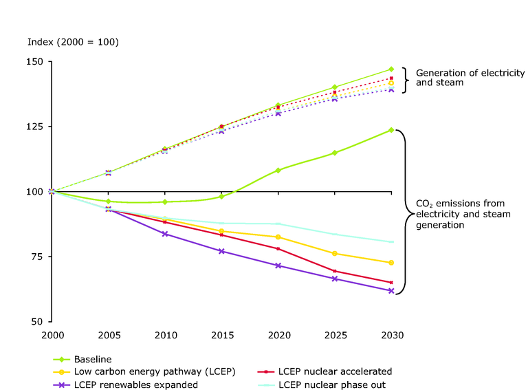 http://www.eea.europa.eu/data-and-maps/figures/development-of-gross-inland-energy-consumption-and-energy-related-co2-emissions-according-to-different-scenarios-eu-25/cc-1541-figure-5-1-4-energy-consumption.eps/image_large