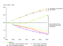 Development of gross inland energy consumption and energy related CO2 emissions according to different scenarios - EU-25