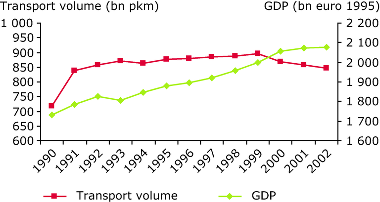 http://www.eea.europa.eu/data-and-maps/figures/development-of-passenger-transport-volume-and-gdp-in-germany/annex-figure-2-term-2005.eps/image_large