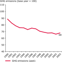 Development of the EU-10 greenhouse gas emissions from base year to 2003