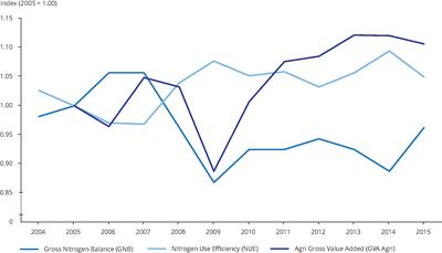 Development of the Gross Nitrogen Balance, Nitrogen use efficiency and GVA in the EU 28