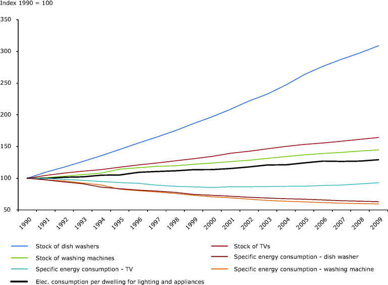 https://www.eea.europa.eu/data-and-maps/figures/developments-in-energy-efficiency-of/scp023_fig01_2012.eps/image_large