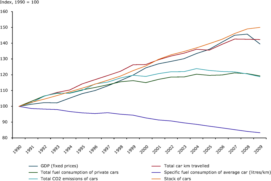 Developments in fuel efficiency of an average car alongside trends in private car ownership and GHG emissions