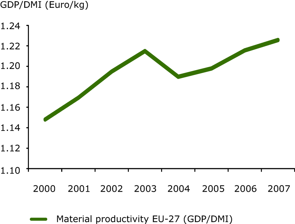 Developments in Material productivity (GDP/DMI)