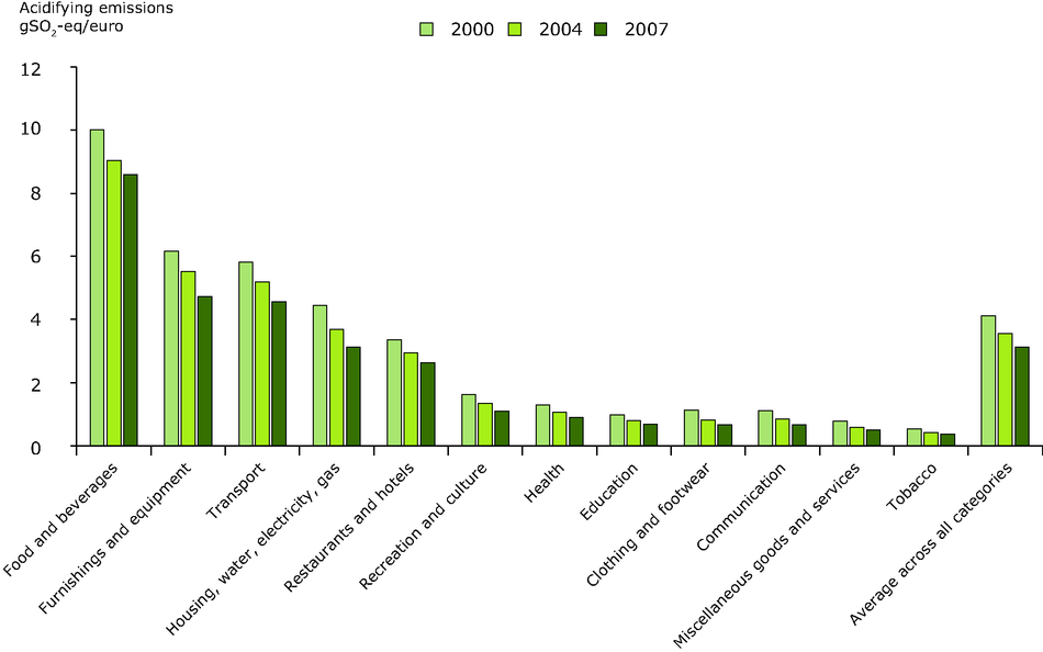 Acidifying emissions induced by household consumption, per Euro spent of expenditure in 12 household consumption categories, 2000-2007