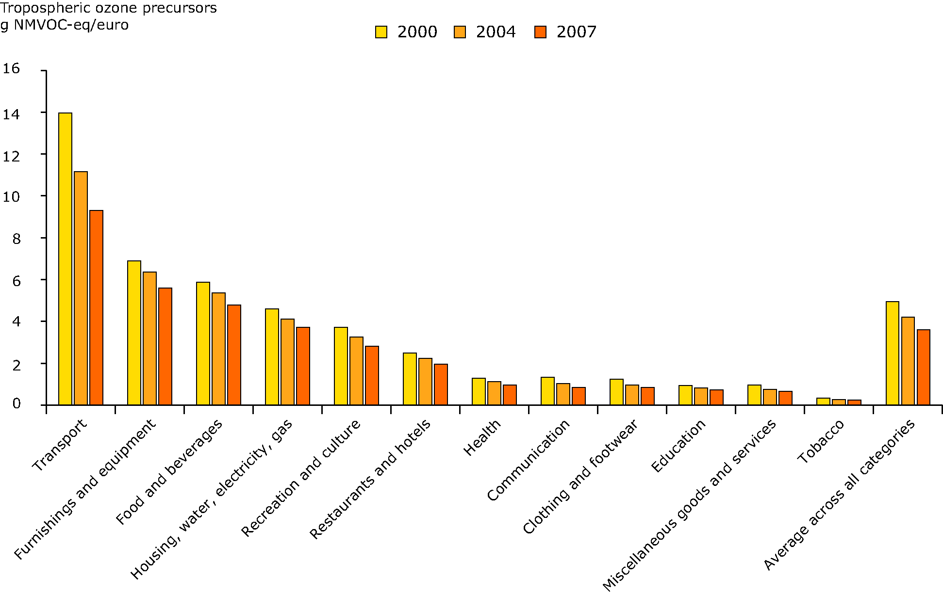 Tropospheric ozone precursor emissions induced by household consumption, per Euro spent of expenditure in 12 household consumption categories, 2000-2007