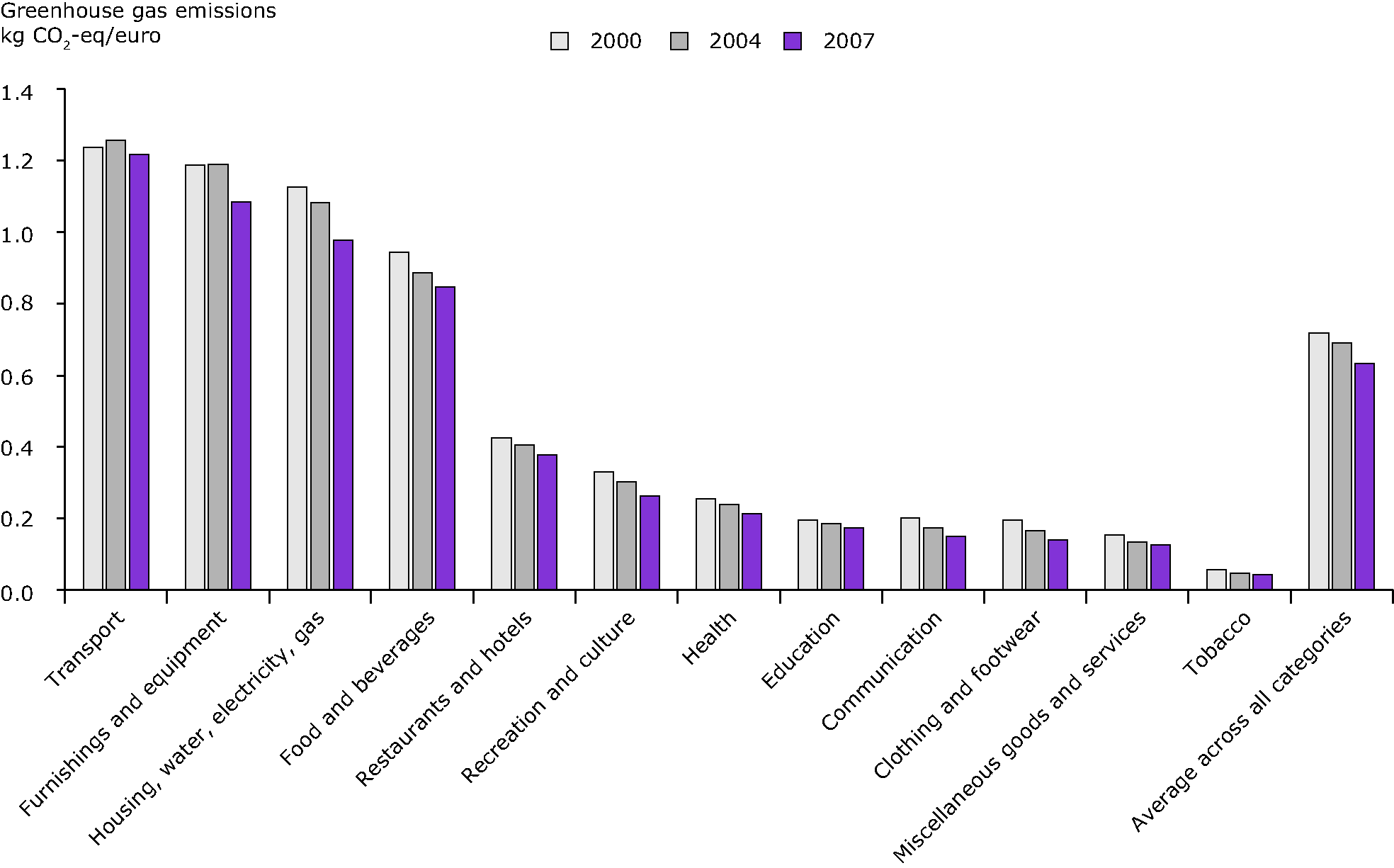 Greenhouse gas emissions induced by household consumption, per Euro spent of expenditure in 12 household consumption categories, 2000-2007