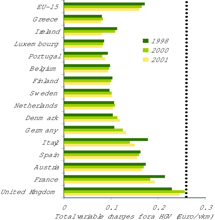 http://www.eea.europa.eu/data-and-maps/figures/distance-related-charges-for-trucks-are-decreasing/figure-08-1-ok.eps/image_large