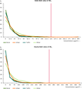 Distance-to-target graphs for the daily (top) and hourly (bottom) limit values of SO2 for health protection, 2010