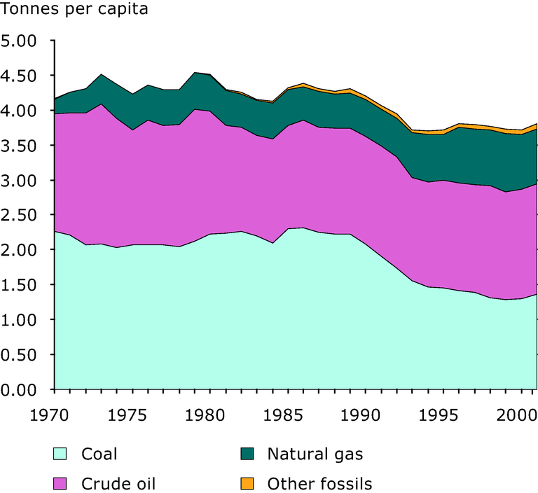 http://www.eea.europa.eu/data-and-maps/figures/domestic-consumption-of-fossil-fuels-eu15-1970-2001/figure-03-19.eps/image_large