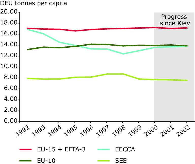 https://www.eea.europa.eu/data-and-maps/figures/domestic-extraction-used-deu-per-capita/chapter-6-figure-6-5-belgrade.eps/image_large