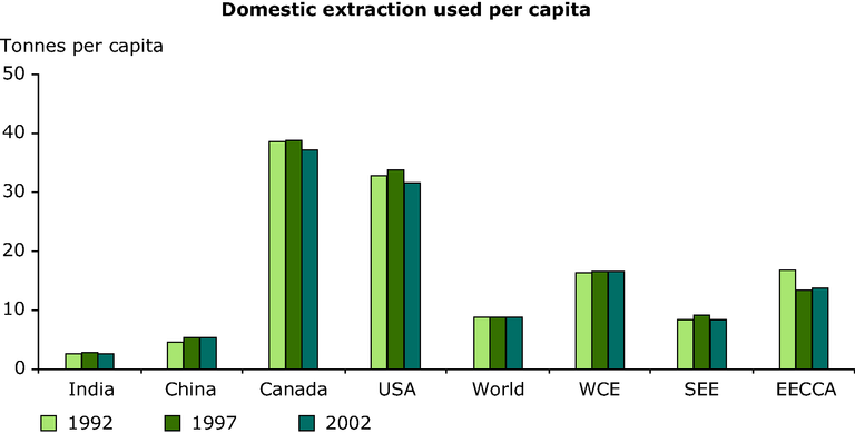 https://www.eea.europa.eu/data-and-maps/figures/domestic-extraction-used-per-capita/annex-3-resource-use-domestic-years.eps/image_large