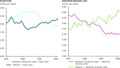 Domestic extraction (used) versus imports of materials, EU-15 1970-2001