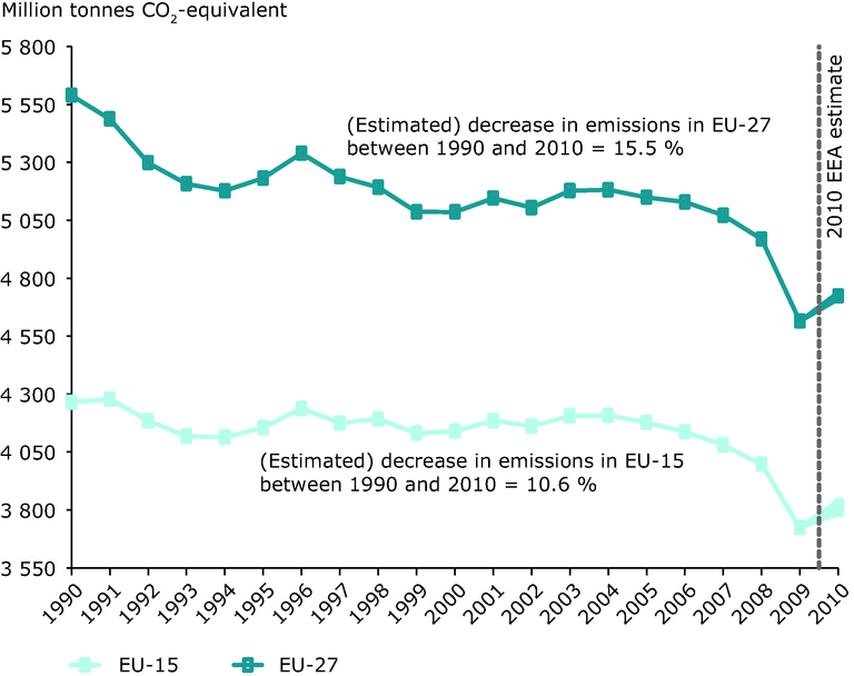 http://www.eea.europa.eu/data-and-maps/figures/domestic-ghg-emissions-in-eu-2/domestic-ghg-emissions-in-eu/image_large