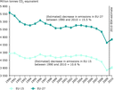 Domestic GHG emissions in the EU-15 (*) and the EU‑27, 1990–2010