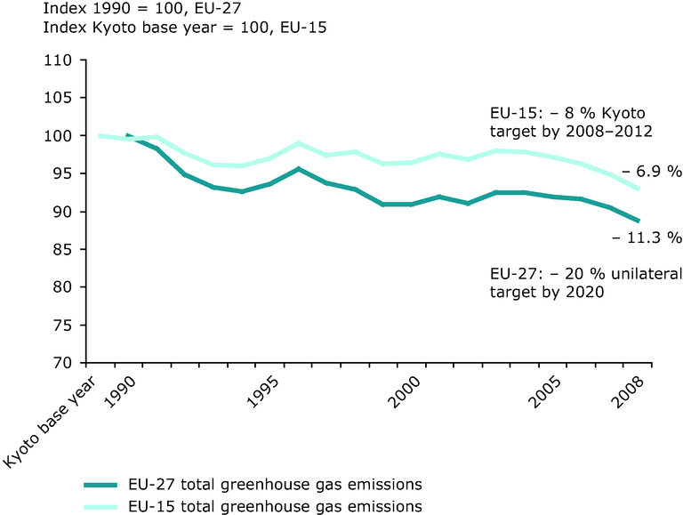 https://www.eea.europa.eu/data-and-maps/figures/domestic-ghg-emissions-in-eu/domestic-ghg-emissions-in-eu/image_large