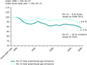 Domestic GHG emissions in EU-15 and EU-27 between 1990 and 2008