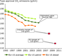 Doubtful if industry can meet the 2008/2009 target of 140 g/km