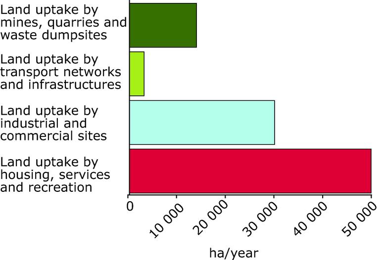 http://www.eea.europa.eu/data-and-maps/figures/drivers-of-artificial-land-development/figure-2-4-1747.eps/image_large