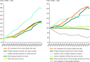 Drivers of CO2 emissions from road freight transport in the EU, 1990–2008
