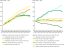 Drivers of CO2 emissions from passenger cars in the EU, 1990–2008