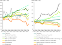 Drivers of direct CO2 emissions from EU households, 1990–2008